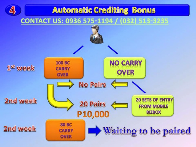 Planet Mobile Business Club - 8 Ways To Earn - Automatic Crediting Bonus