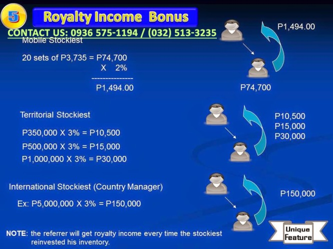 Planet Mobile Business Club - 8 Ways To Earn - Royalty income Bonus